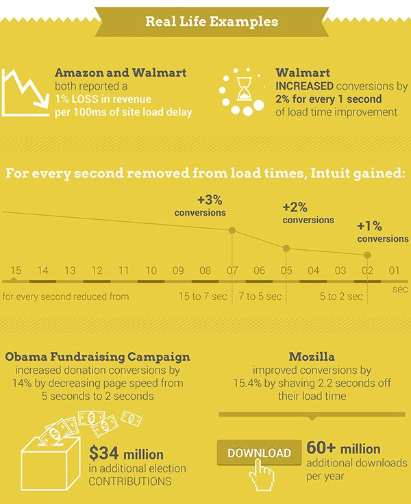 Why Faster Websites Make More Money