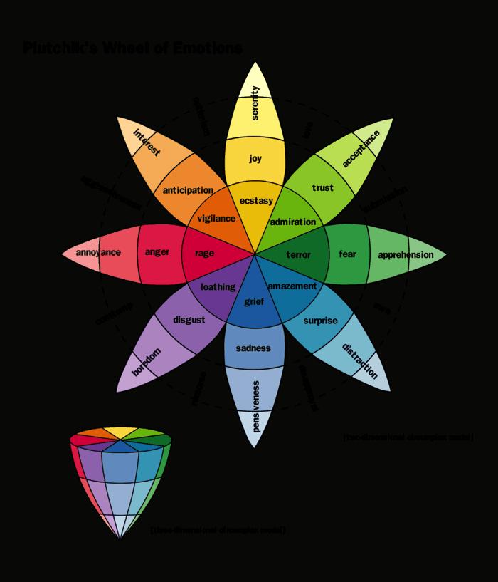 rsz_plutchik-wheel-emotion