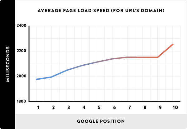 average-page-load-spead-for-urls