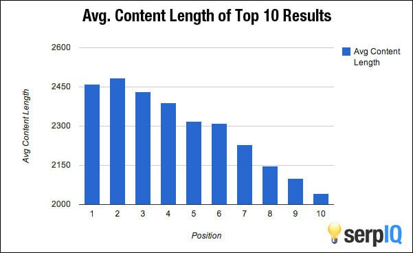 average-content-lenght
