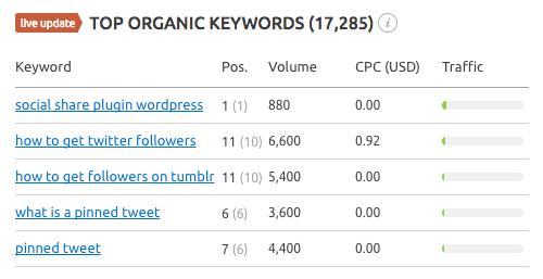 5f bloggingwizard semrush